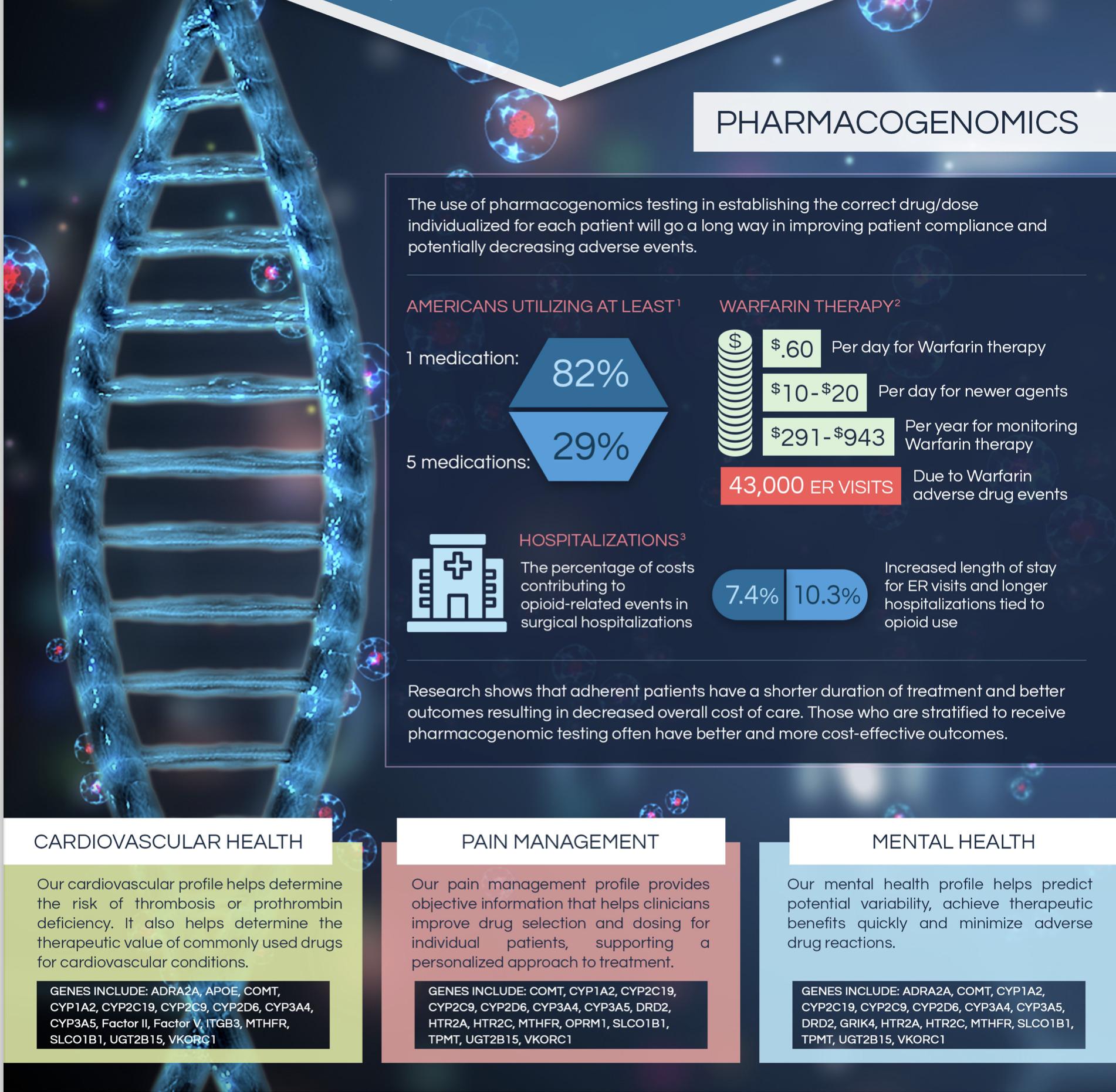 Genes tested PGx